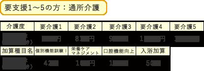 用支援1~5の方:通所予防